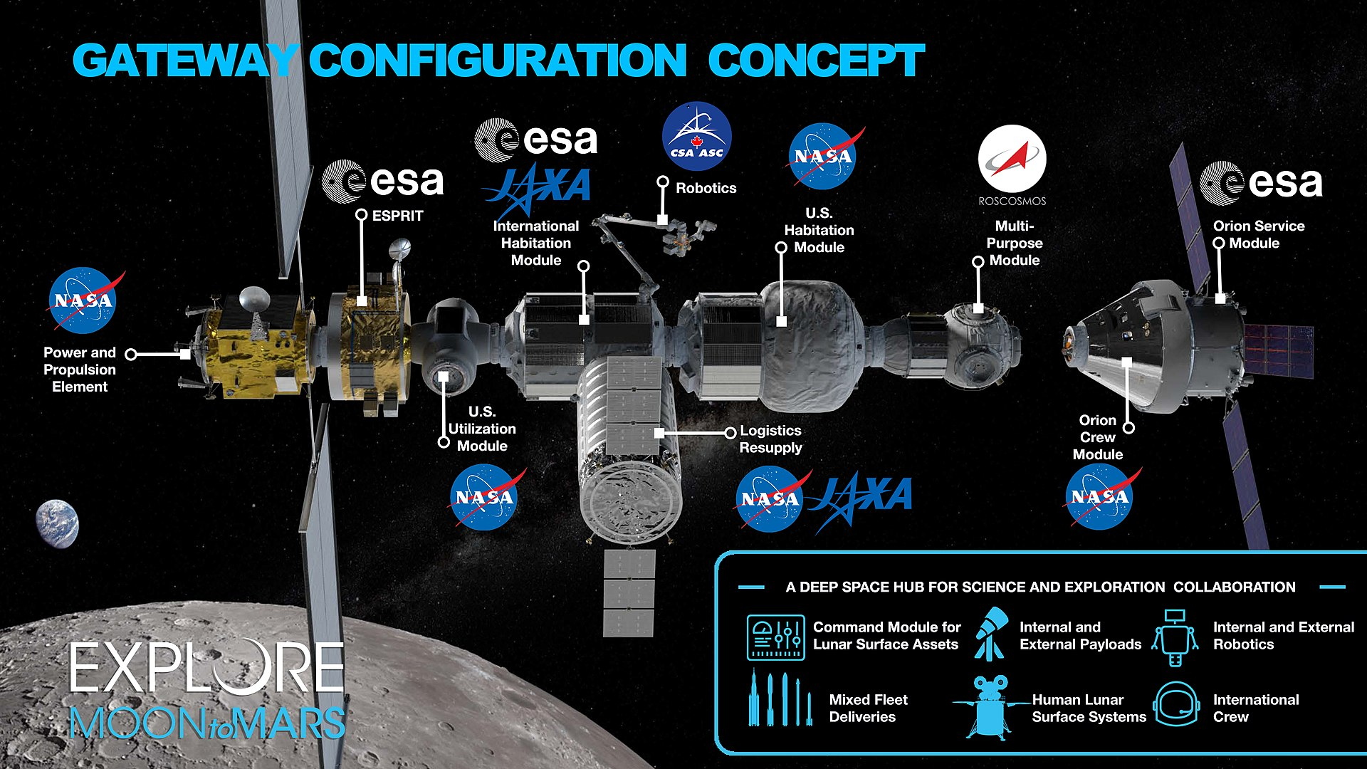 Lunar Orbit Gateway Configuration