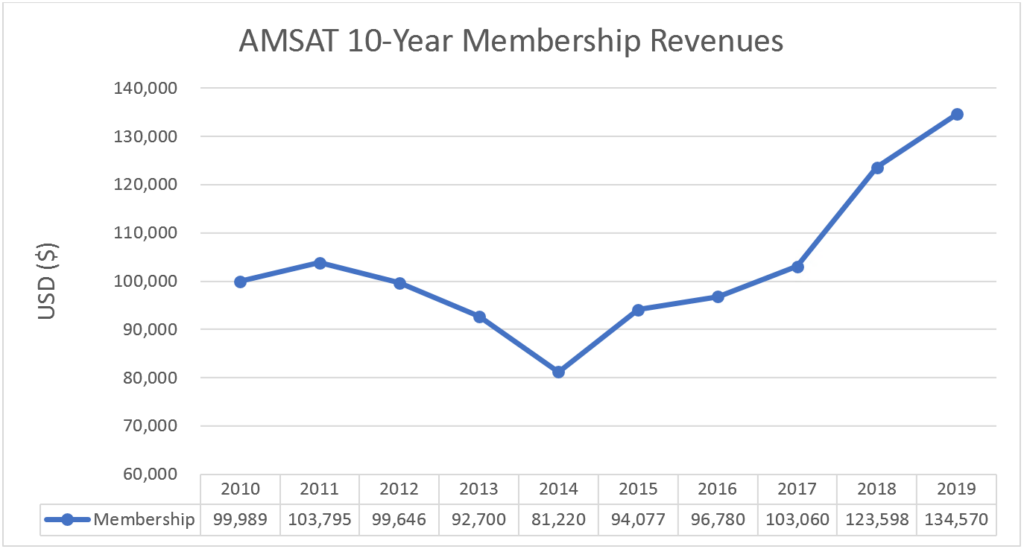 AMSAT 10-Year Membership Revenues