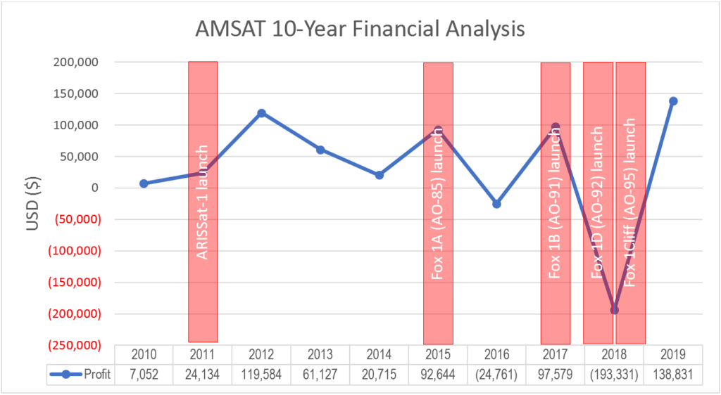 AMSAT 10-Year Financial Analysis